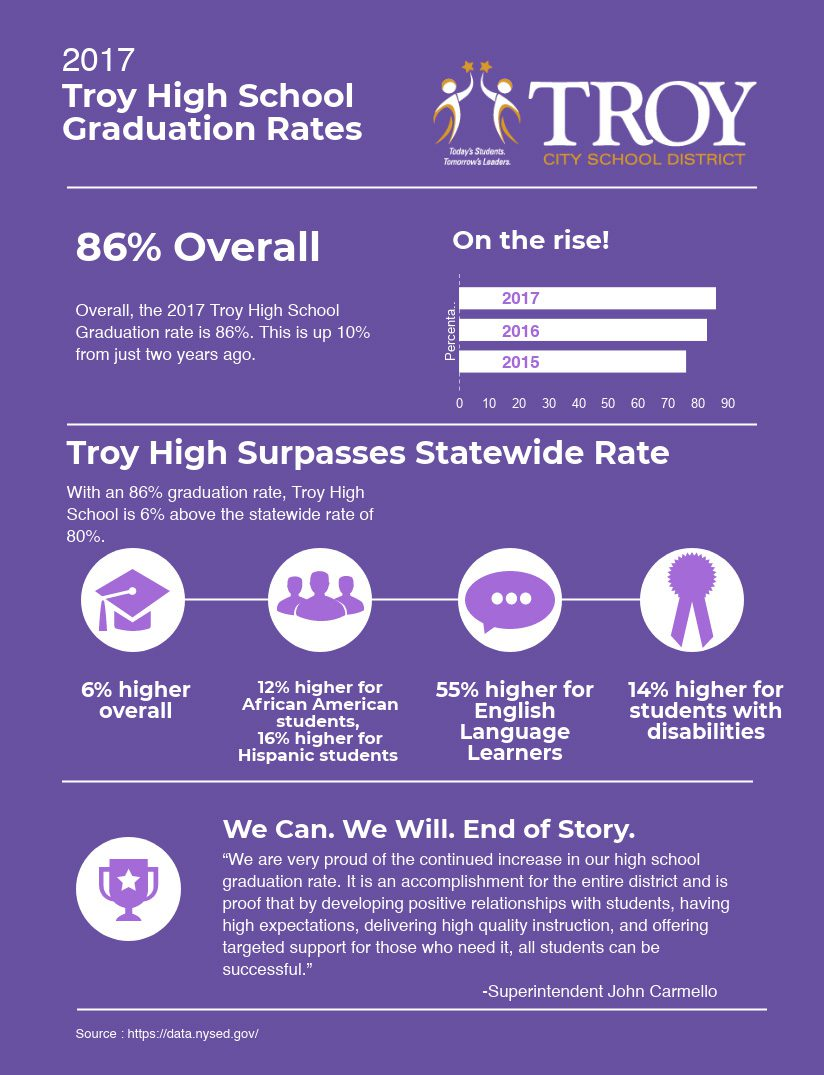 Infographic detailing Troy's graduation rates