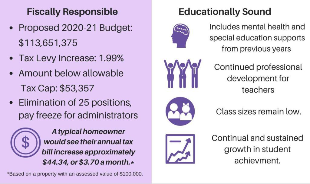 Educationally sound, fiscally responsible